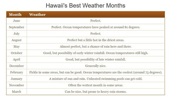 Destination Hawaii - Hawaii best weather months