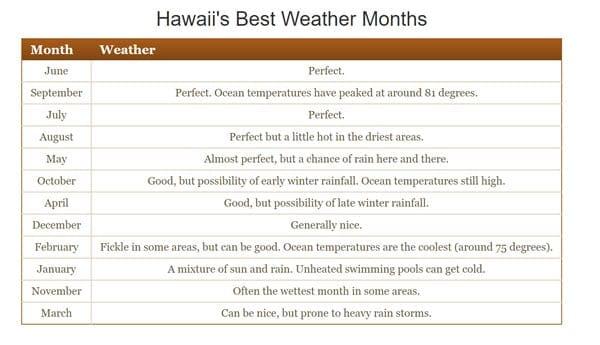 Destination Hawaii - Hawaii best weather months